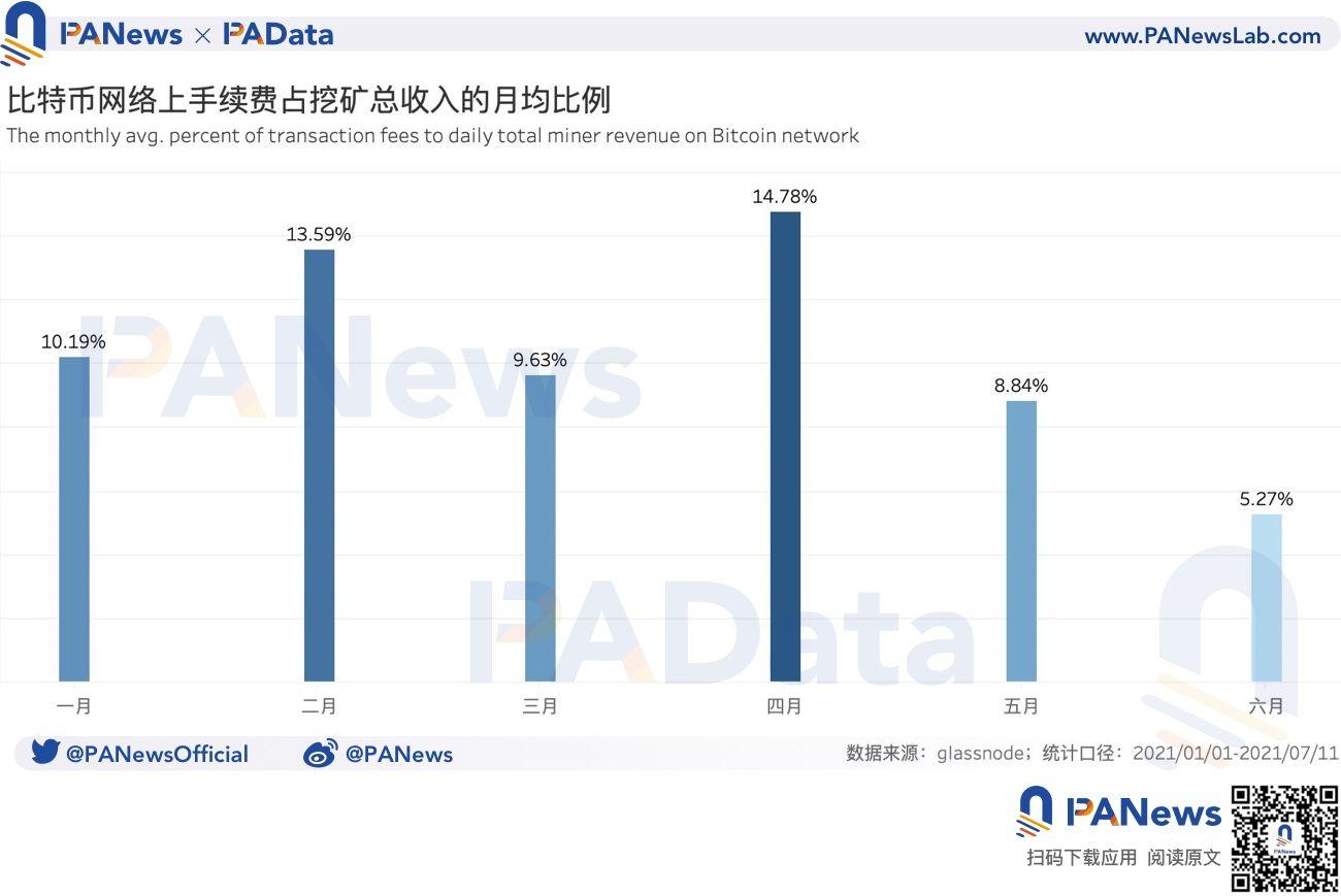 數據拆解比特幣挖礦收入:日收入較年內最低時已回升179%,算力水平已恢復98%
