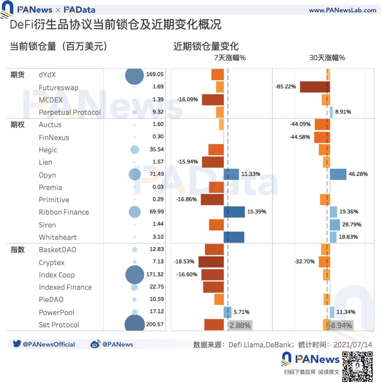DeFi衍生品還有多大潛力? 預估日交易量僅5.8億美元,不足中心化平台百分之一