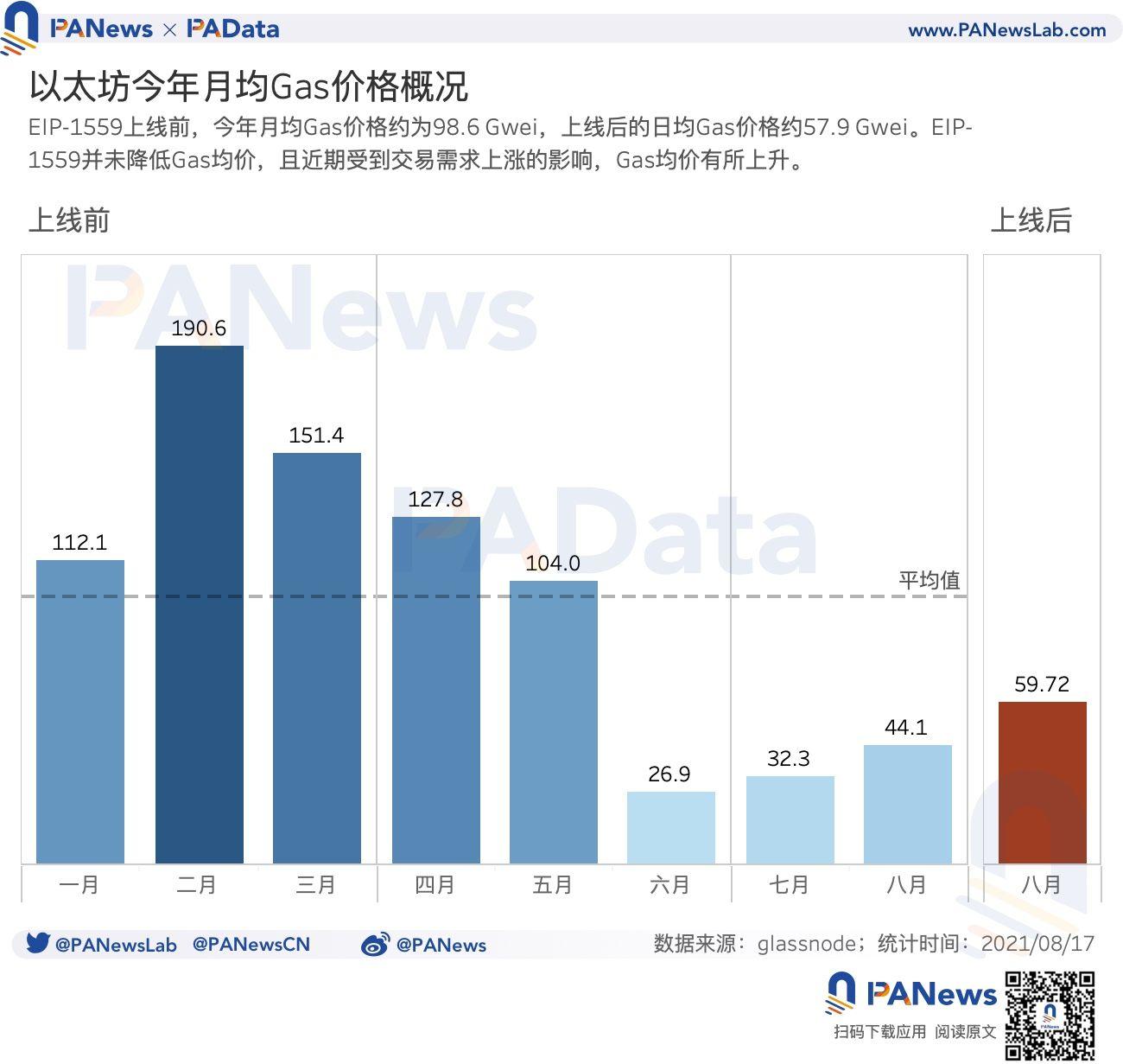 数据验证EIP-1559的三大预期:应用率不足25%,矿工收入下降23%