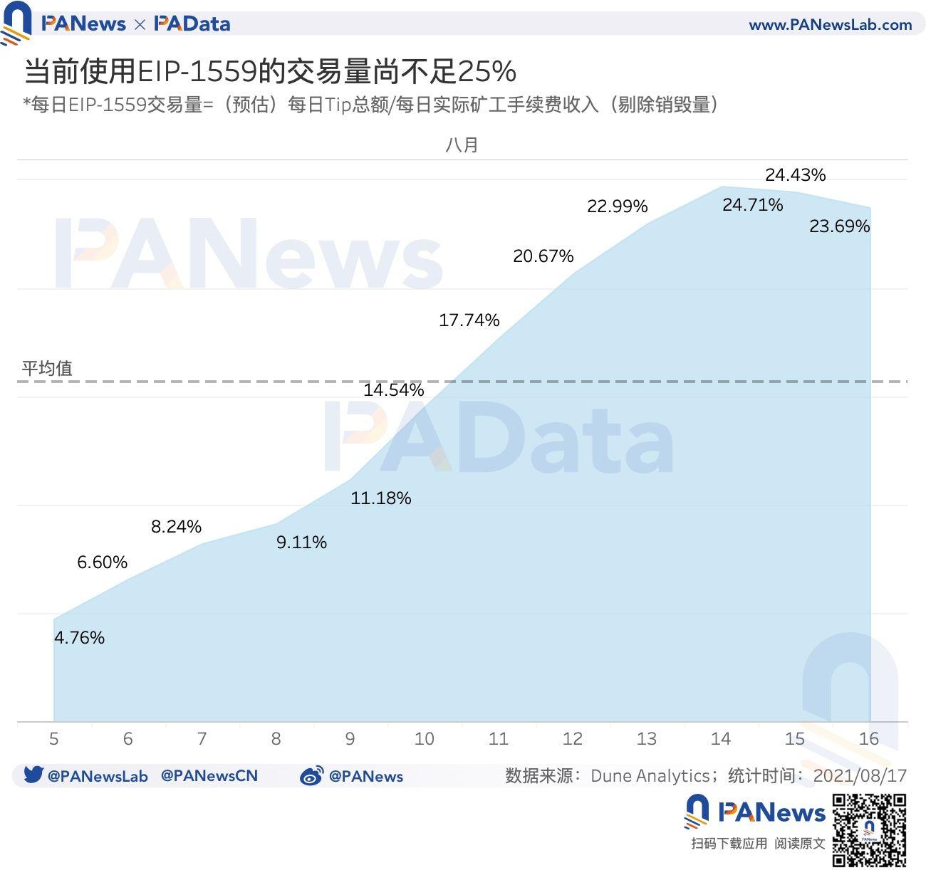 數據驗證EIP-1559的三大預期:應用率不足25%,礦工收入下降23%